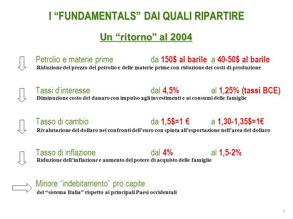 3 Il debito degli italiani confrontato con i principali Paesi europei ed USA (2007) Fonte: elaborazione Ist.