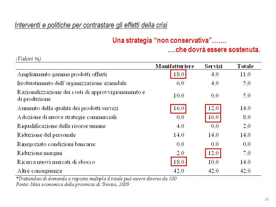 25 Interventi e politiche per contrastare gli effetti della crisi Una strategia non conservativa……. ….che dovrà essere sostenuta.