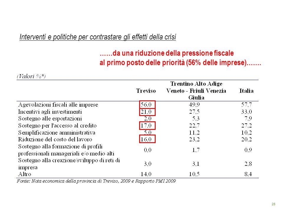 26 Interventi e politiche per contrastare gli effetti della crisi ……da una riduzione della pressione fiscale al primo posto delle priorità (56% delle