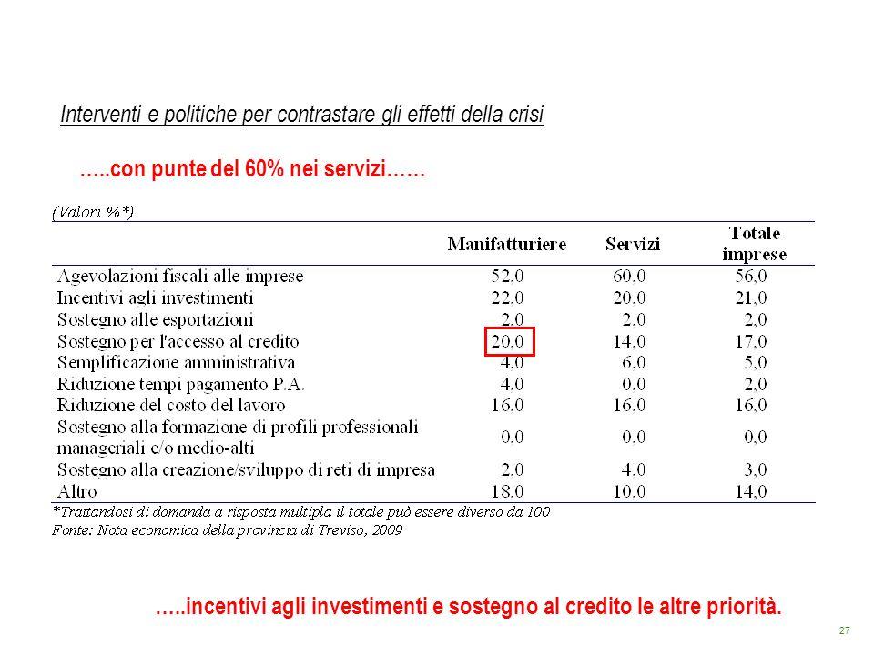 27 Interventi e politiche per contrastare gli effetti della crisi …..con punte del 60% nei servizi…… …..incentivi agli investimenti e sostegno al cred