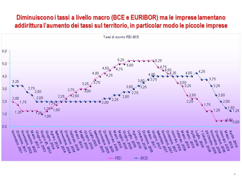 5 Andamento storico dell EURIBOR Fonte: BCE Sotto i livelli del dicembre 2003