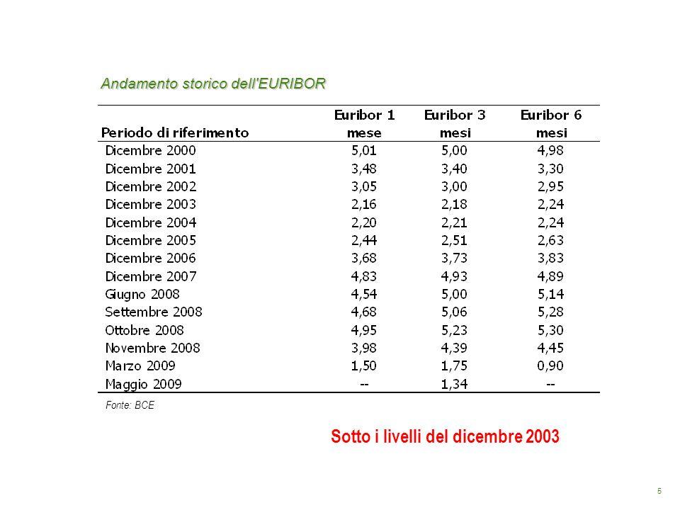 5 Andamento storico dell'EURIBOR Fonte: BCE Sotto i livelli del dicembre 2003