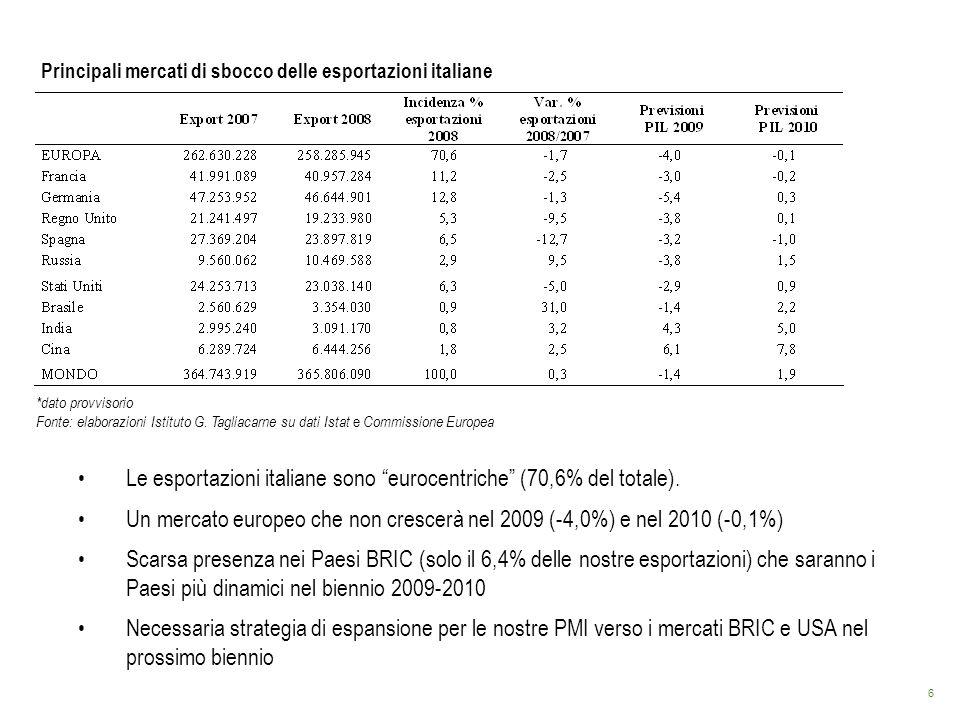 6 Principali mercati di sbocco delle esportazioni italiane *dato provvisorio Fonte: elaborazioni Istituto G. Tagliacarne su dati Istat e Commissione E