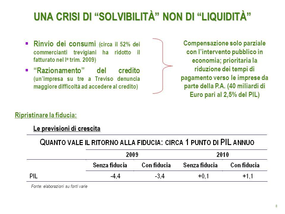 8 UNA CRISI DI SOLVIBILITÀ NON DI LIQUIDITÀ Ripristinare la fiducia: Fonte: elaborazioni su fonti varie Rinvio dei consumi (circa il 52% dei commercia
