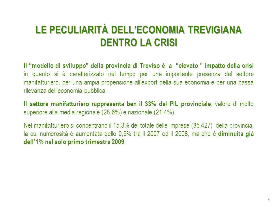 10 LE PECULIARITÀ DELLECONOMIA TREVIGIANA DENTRO LA CRISI Alta propensione allesportazione con il 41,8% in provincia di Treviso a fronte di una propensione media per lItalia del 23,8%.
