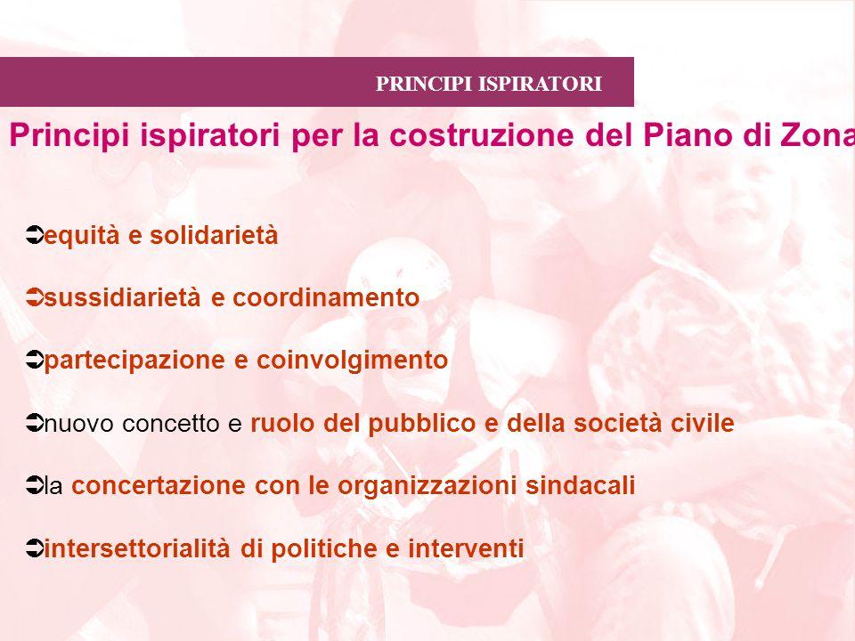 PRINCIPI ISPIRATORI Principi ispiratori per la costruzione del Piano di Zona equità e solidarietà sussidiarietà e coordinamento partecipazione e coinv