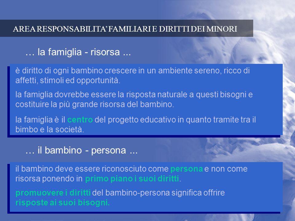 AREA RESPONSABILITA FAMILIARI E DIRITTI DEI MINORI … la famiglia - risorsa... è diritto di ogni bambino crescere in un ambiente sereno, ricco di affet