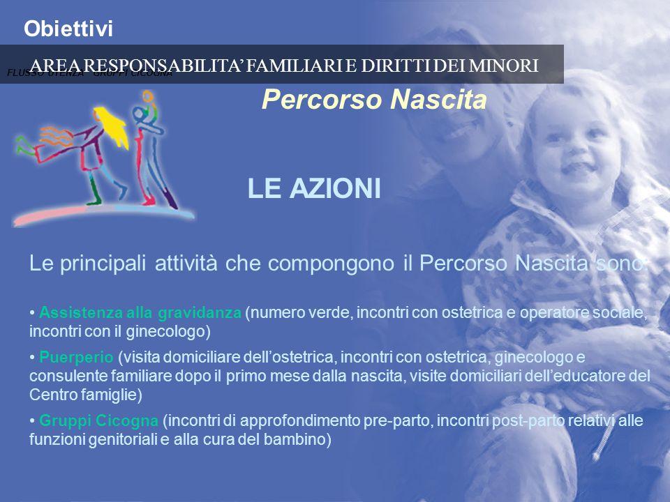 Obiettivi Percorso Nascita LE AZIONI Le principali attività che compongono il Percorso Nascita sono: Assistenza alla gravidanza (numero verde, incontr