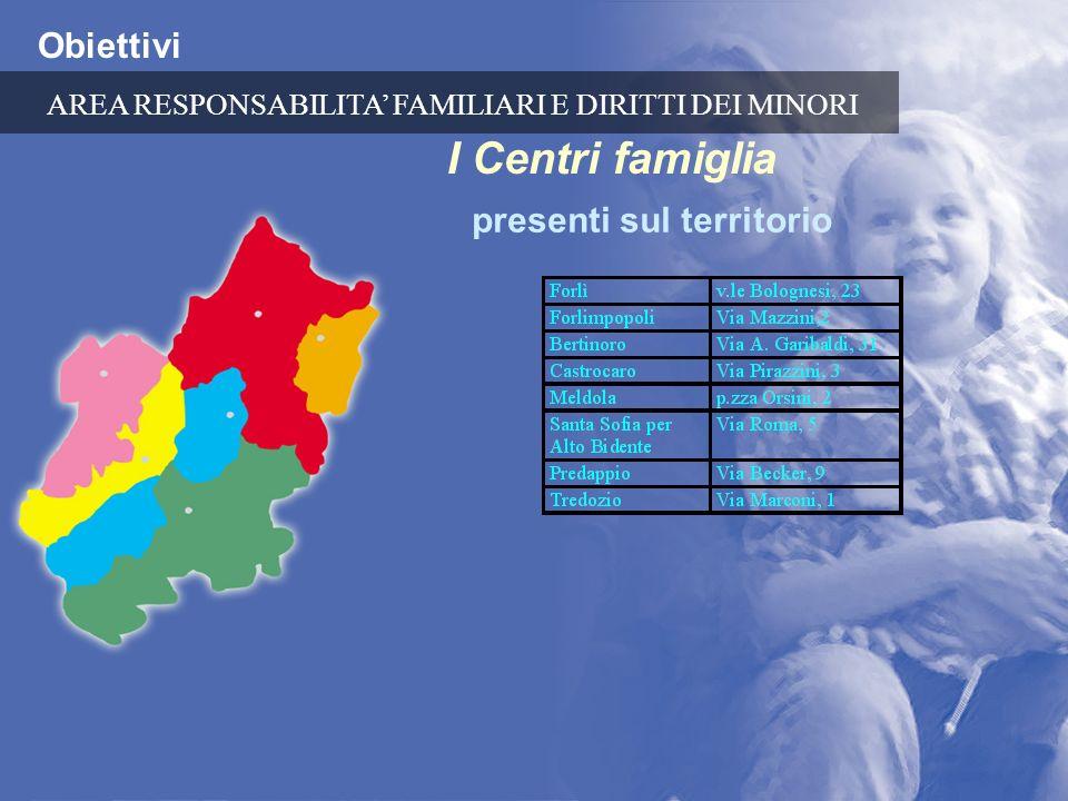 Obiettivi I Centri famiglia presenti sul territorio AREA RESPONSABILITA FAMILIARI E DIRITTI DEI MINORI
