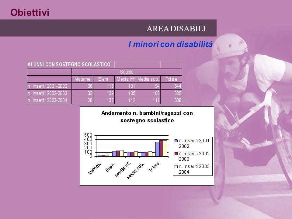 AREA DISABILI I minori con disabilità Obiettivi
