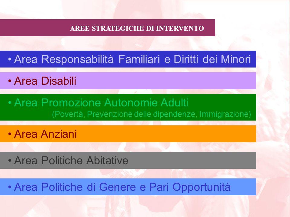 AREE STRATEGICHE DI INTERVENTO Area Responsabilità Familiari e Diritti dei Minori Area Disabili Area Promozione Autonomie Adulti (Povertà, Prevenzione