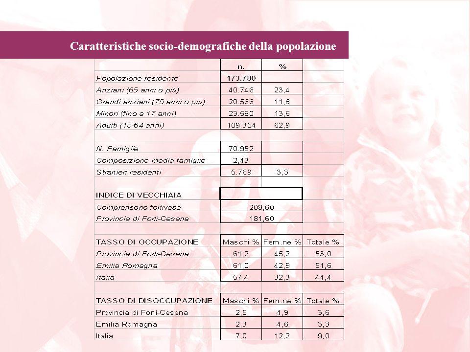 Caratteristiche socio-demografiche della popolazione Composizione dei nuclei familiari a Forlì 31/12/199931/8/2004 N.