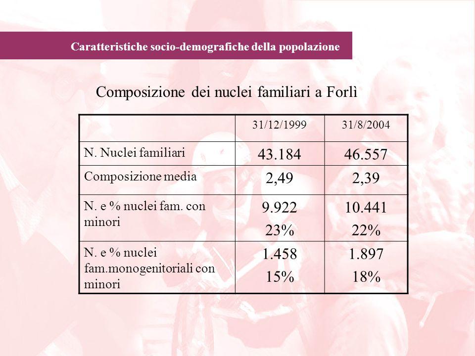 Caratteristiche socio-demografiche della popolazione Composizione dei nuclei familiari a Forlì 31/12/199931/8/2004 N. Nuclei familiari 43.18446.557 Co
