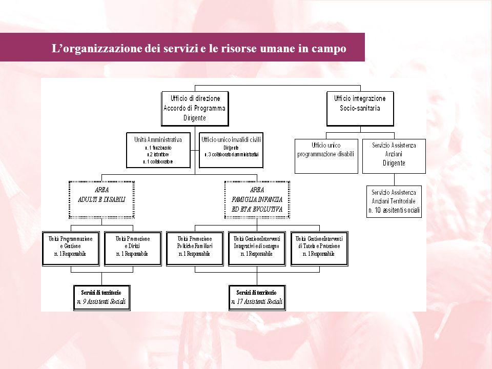 Lorganizzazione dei servizi e le risorse umane in campo