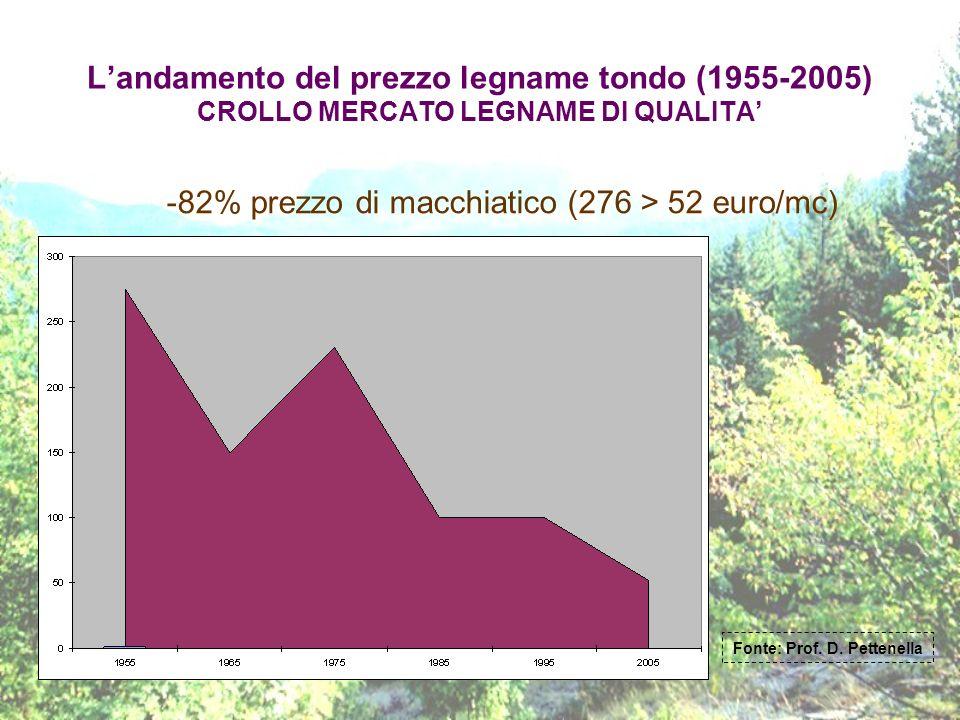 Landamento del prezzo legname tondo (1955-2005) CROLLO MERCATO LEGNAME DI QUALITA -82% prezzo di macchiatico (276 > 52 euro/mc) Fonte: Prof. D. Petten
