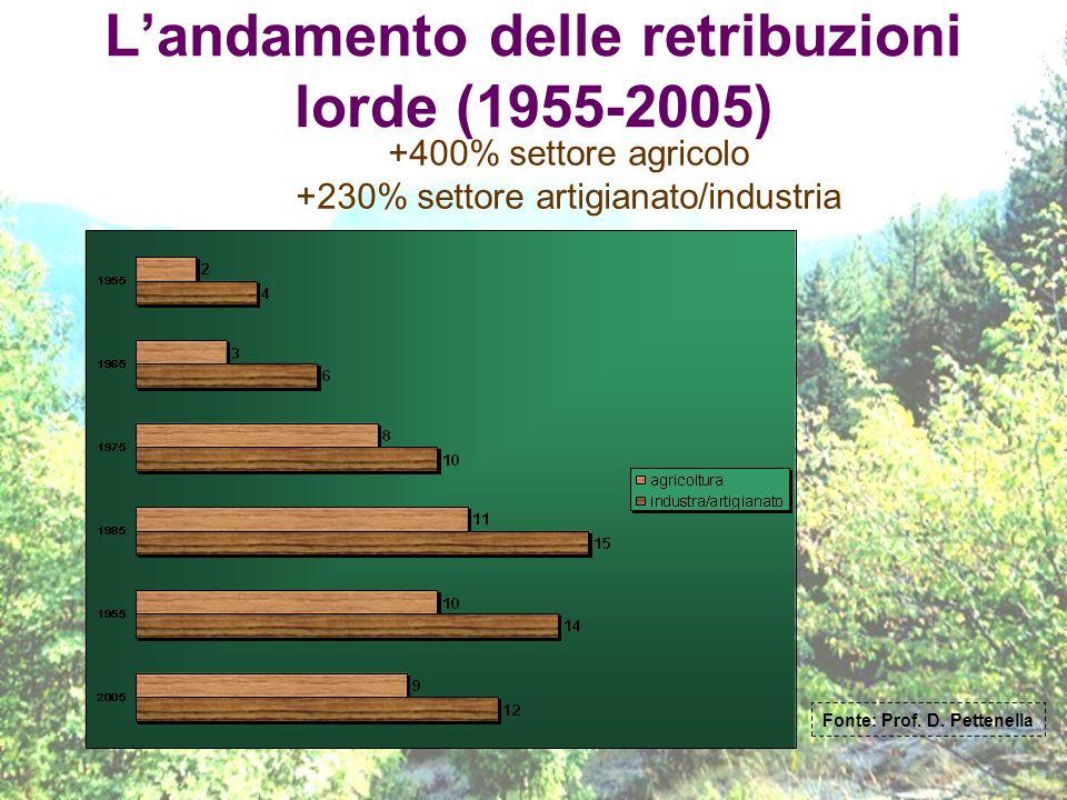 Landamento delle retribuzioni lorde (1955-2005) +400% settore agricolo +230% settore artigianato/industria Fonte: Prof. D. Pettenella