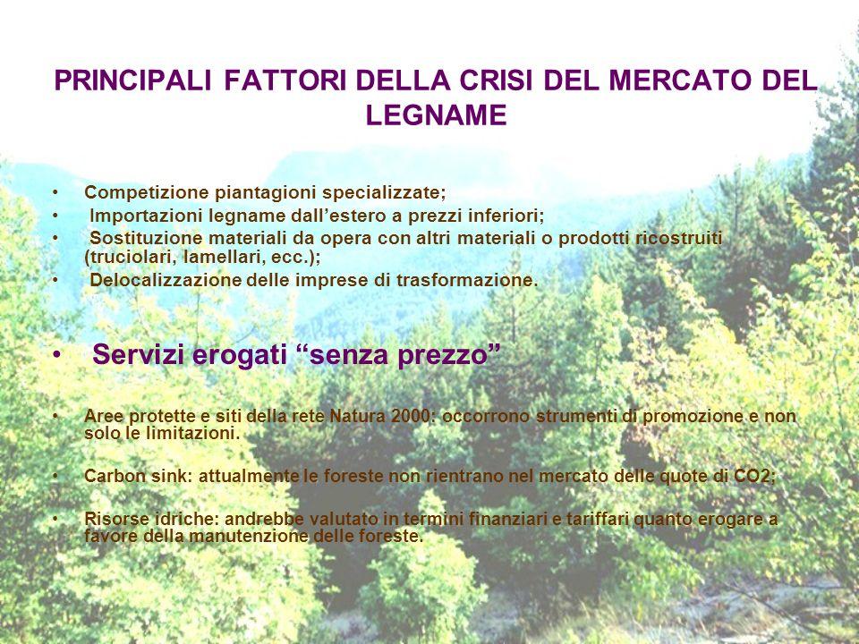 PRINCIPALI FATTORI DELLA CRISI DEL MERCATO DEL LEGNAME Competizione piantagioni specializzate; Importazioni legname dallestero a prezzi inferiori; Sos