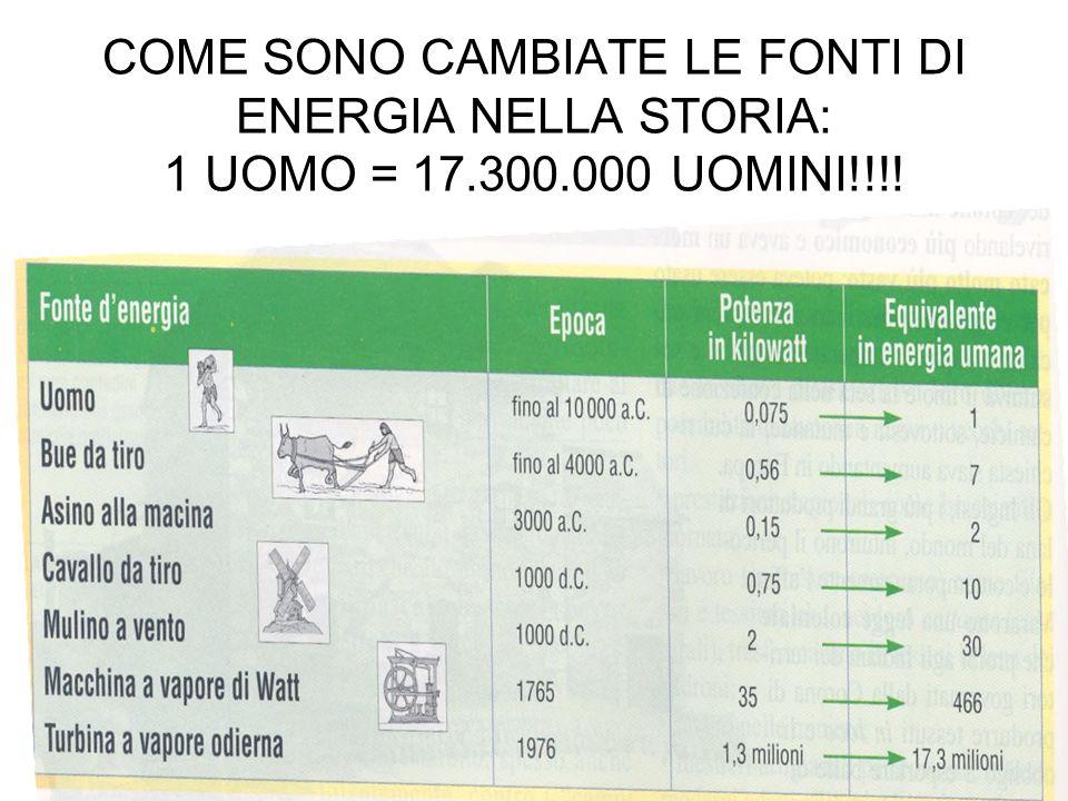 COME SONO CAMBIATE LE FONTI DI ENERGIA NELLA STORIA: 1 UOMO = 17.300.000 UOMINI!!!!