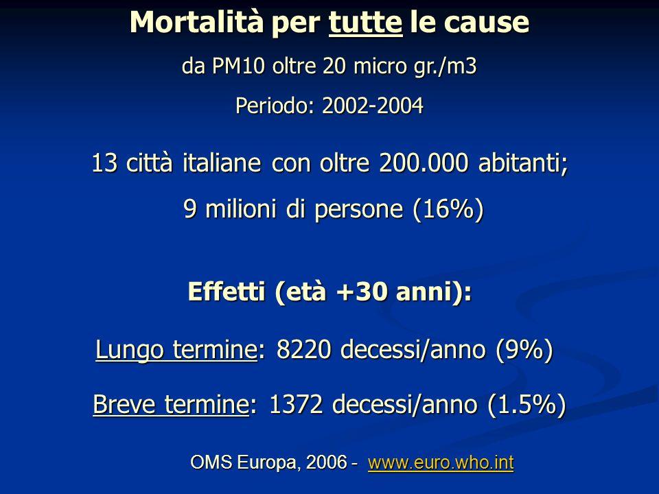 Lungo termine: 8220 decessi/anno (9%) Breve termine: 1372 decessi/anno (1.5%) OMS Europa, 2006 - www.euro.who.int www.euro.who.int Mortalità per tutte le cause da PM10 oltre 20 micro gr./m3 Periodo: 2002-2004 13 città italiane con oltre 200.000 abitanti; 9 milioni di persone (16%) 9 milioni di persone (16%) Effetti (età +30 anni):