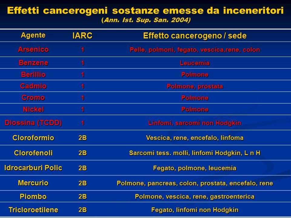 Effetti cancerogeni sostanze emesse da inceneritori (Ann.