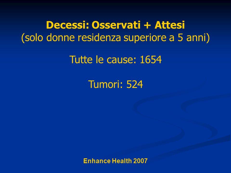 Tutte le cause: 1654 Tumori: 524 Enhance Health 2007 Decessi: Osservati + Attesi (solo donne residenza superiore a 5 anni)