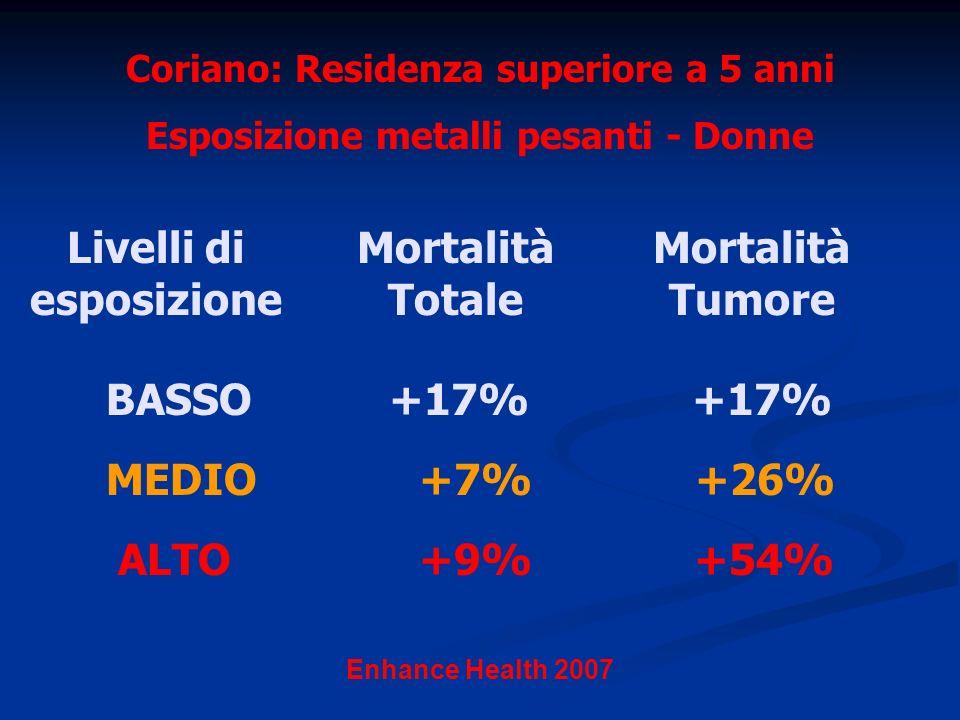 Mortalità Totale Enhance Health 2007 Coriano: Residenza superiore a 5 anni Esposizione metalli pesanti - Donne Livelli di esposizione MEDIO +7% +26% ALTO +9% +54% BASSO +17% +17% Mortalità Tumore