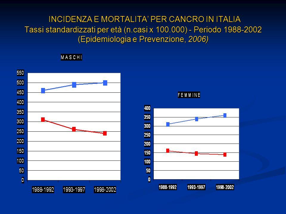 INCIDENZA E MORTALITA PER CANCRO IN ITALIA Tassi standardizzati per età (n.casi x 100.000) - Periodo 1988-2002 (Epidemiologia e Prevenzione, 2006) INCIDENZA E MORTALITA PER CANCRO IN ITALIA Tassi standardizzati per età (n.casi x 100.000) - Periodo 1988-2002 (Epidemiologia e Prevenzione, 2006)