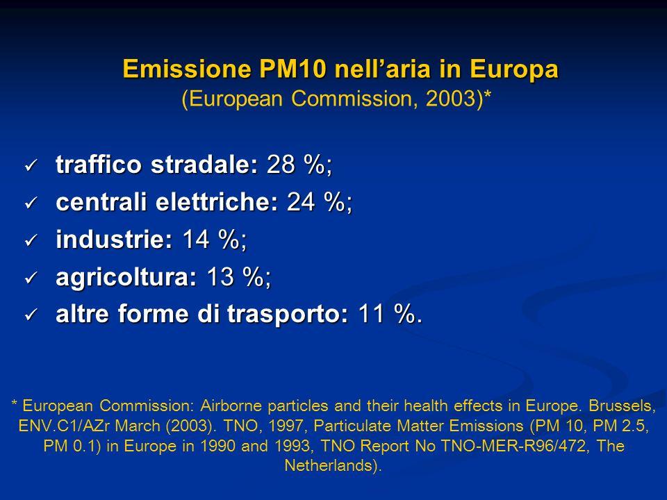Emissione PM10 nellaria in Europa Emissione PM10 nellaria in Europa (European Commission, 2003)* traffico stradale: 28 %; traffico stradale: 28 %; centrali elettriche: 24 %; centrali elettriche: 24 %; industrie: 14 %; industrie: 14 %; agricoltura: 13 %; agricoltura: 13 %; altre forme di trasporto: 11 %.