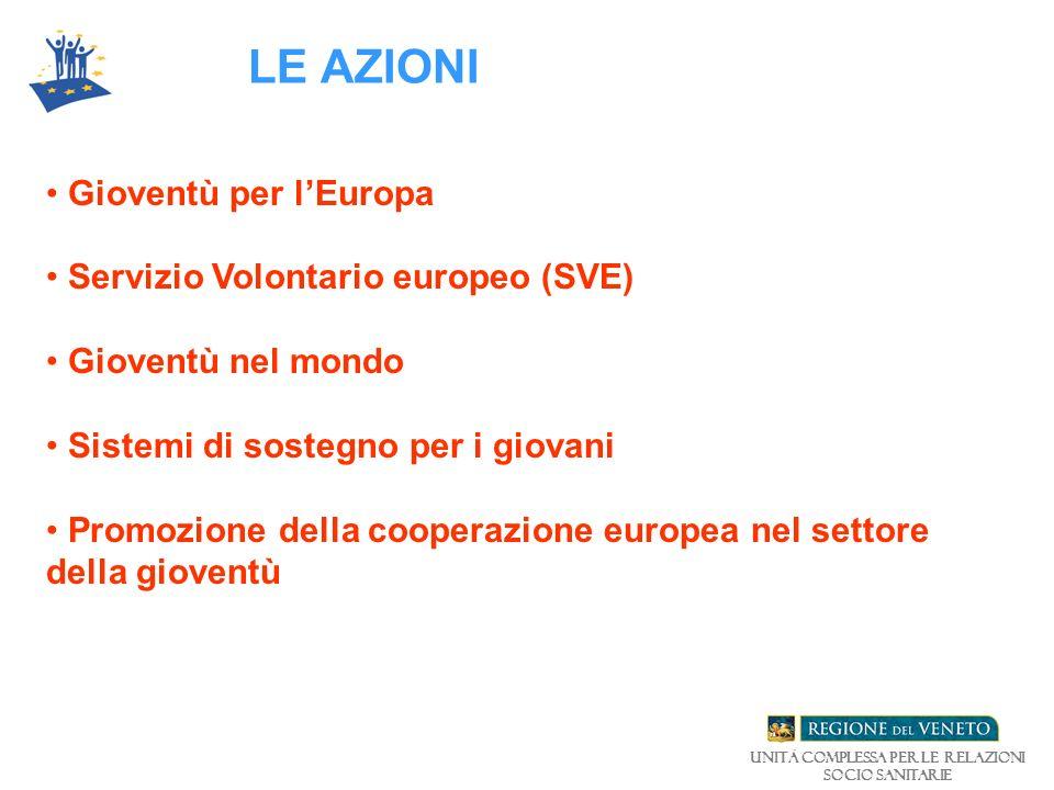 LE AZIONI Gioventù per lEuropa Servizio Volontario europeo (SVE) Gioventù nel mondo Sistemi di sostegno per i giovani Promozione della cooperazione europea nel settore della gioventù Unità Complessa per le relazioni Socio Sanitarie