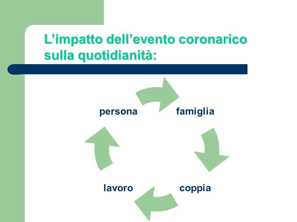 Limpatto dellevento coronarico sulla quotidianità: famiglia coppialavoro persona