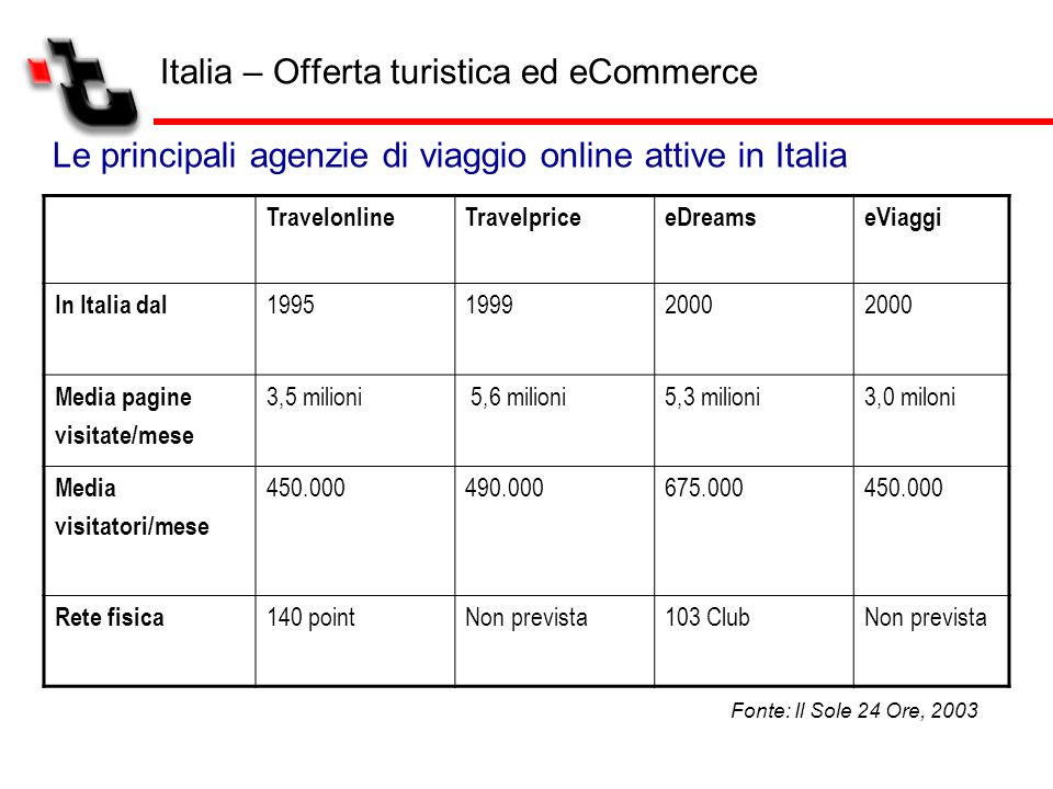 Italia – Offerta turistica ed eCommerce Le principali agenzie di viaggio online attive in Italia TravelonlineTravelpriceeDreamseViaggi In Italia dal 1
