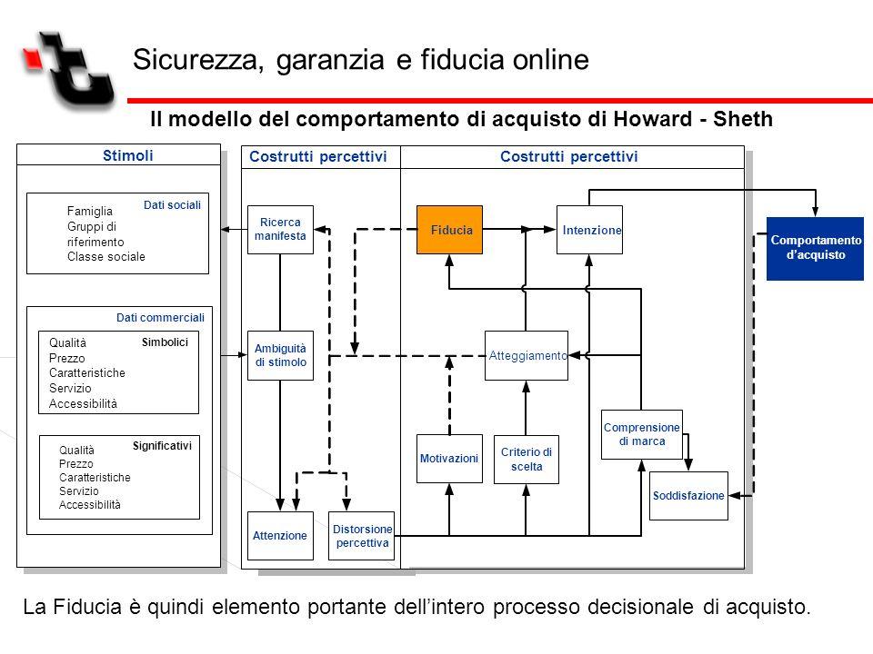 Sicurezza, garanzia e fiducia online Il modello del comportamento di acquisto di Howard - Sheth Costrutti percettivi Stimoli Dati sociali Dati commerc