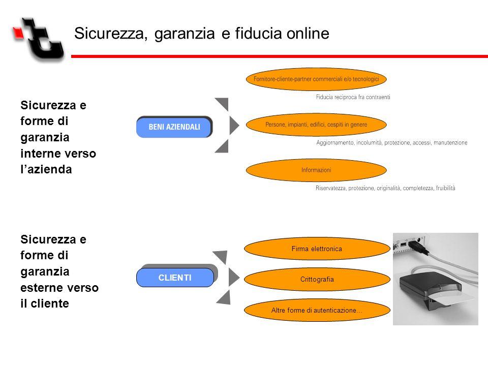 Sicurezza e forme di garanzia interne verso lazienda Sicurezza e forme di garanzia esterne verso il cliente Firma elettronica Crittografia Altre forme