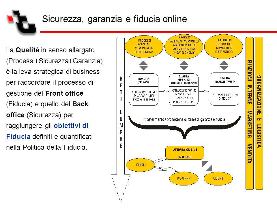 La Qualità in senso allargato (Processi+Sicurezza+Garanzia) è la leva strategica di business per raccordare il processo di gestione del Front office (