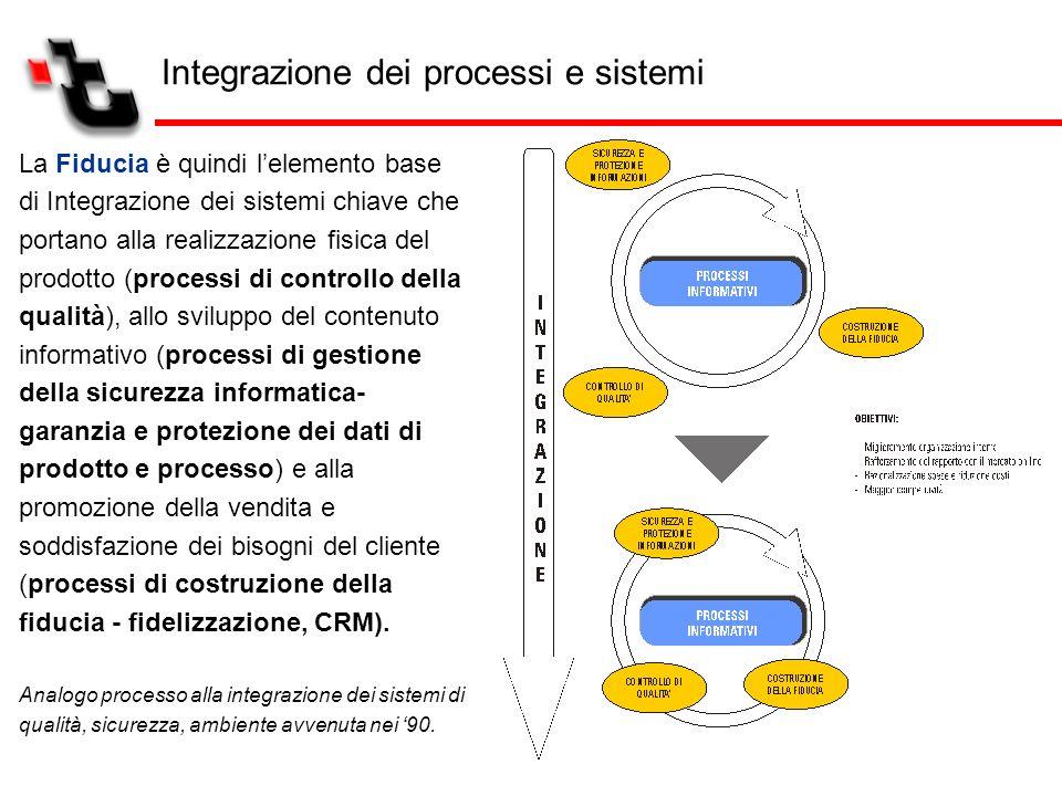 La Fiducia è quindi lelemento base di Integrazione dei sistemi chiave che portano alla realizzazione fisica del prodotto (processi di controllo della