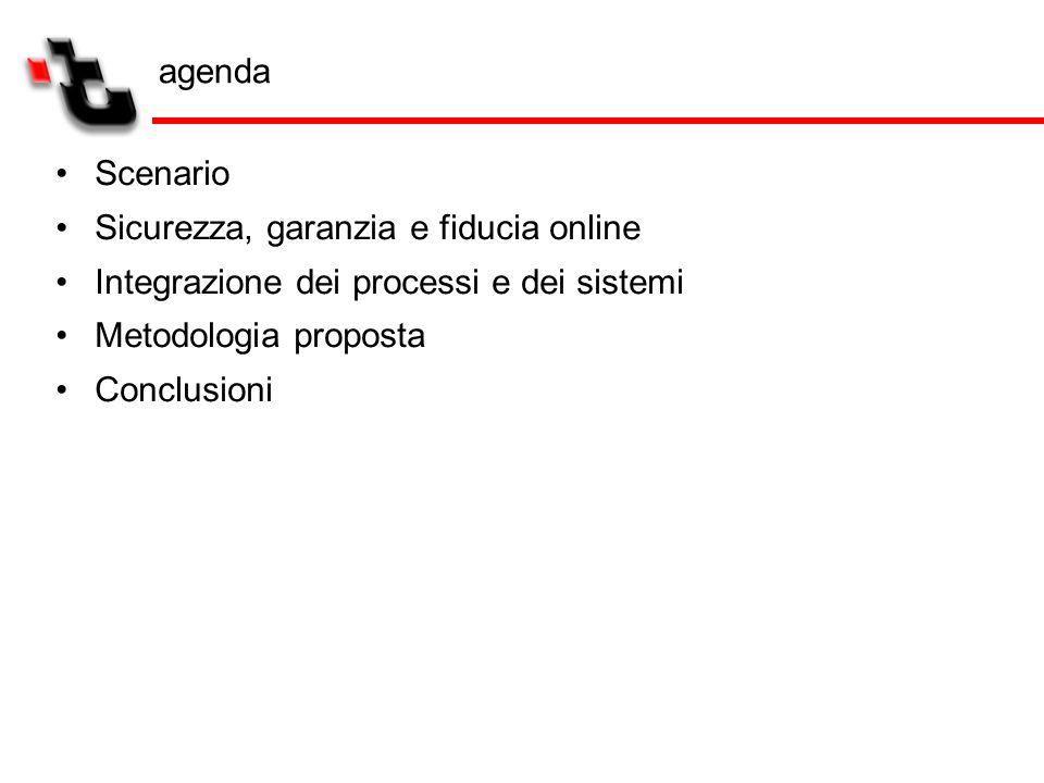 Scenario Sicurezza, garanzia e fiducia online Integrazione dei processi e dei sistemi Metodologia proposta Conclusioni agenda