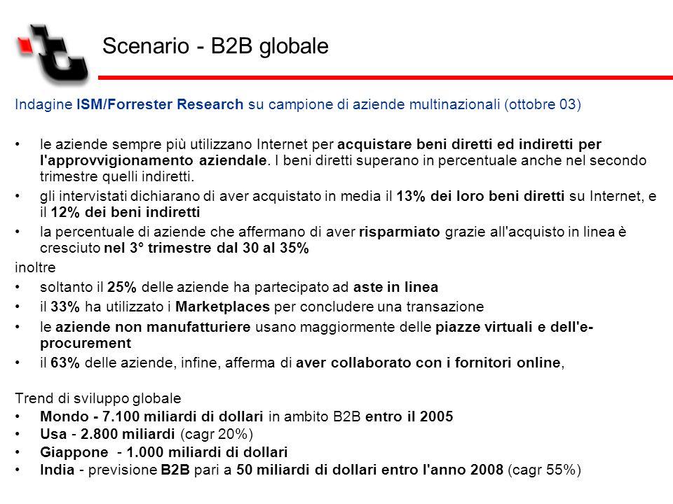 Indagine ISM/Forrester Research su campione di aziende multinazionali (ottobre 03) le aziende sempre più utilizzano Internet per acquistare beni diret
