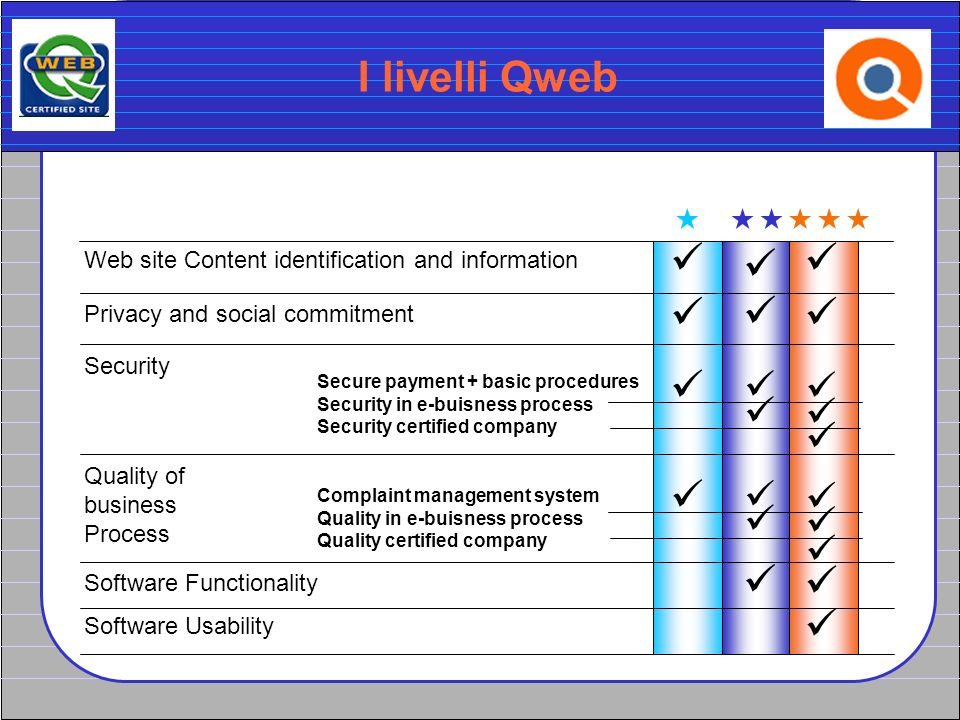 I livelli Qweb Web site Content identification and information Privacy and social commitment Security Quality of business Process Software Functionali