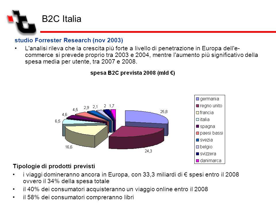 B2C Italia studio Forrester Research (nov 2003) L'analisi rileva che la crescita più forte a livello di penetrazione in Europa dell'e- commerce si pre