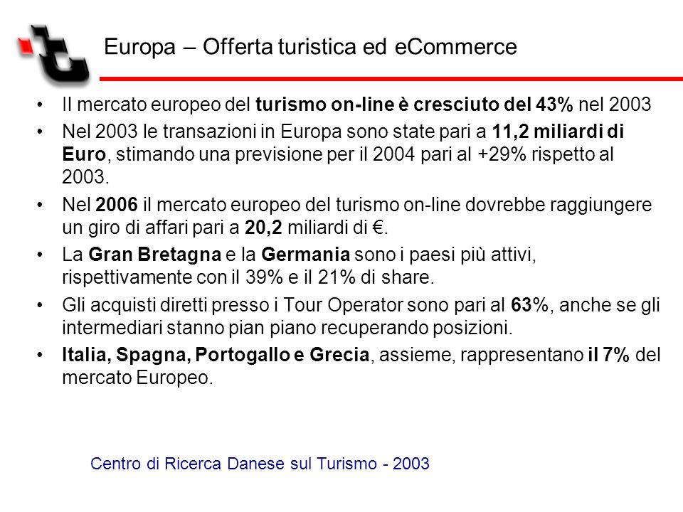 Europa – Offerta turistica ed eCommerce Il mercato europeo del turismo on-line è cresciuto del 43% nel 2003 Nel 2003 le transazioni in Europa sono sta