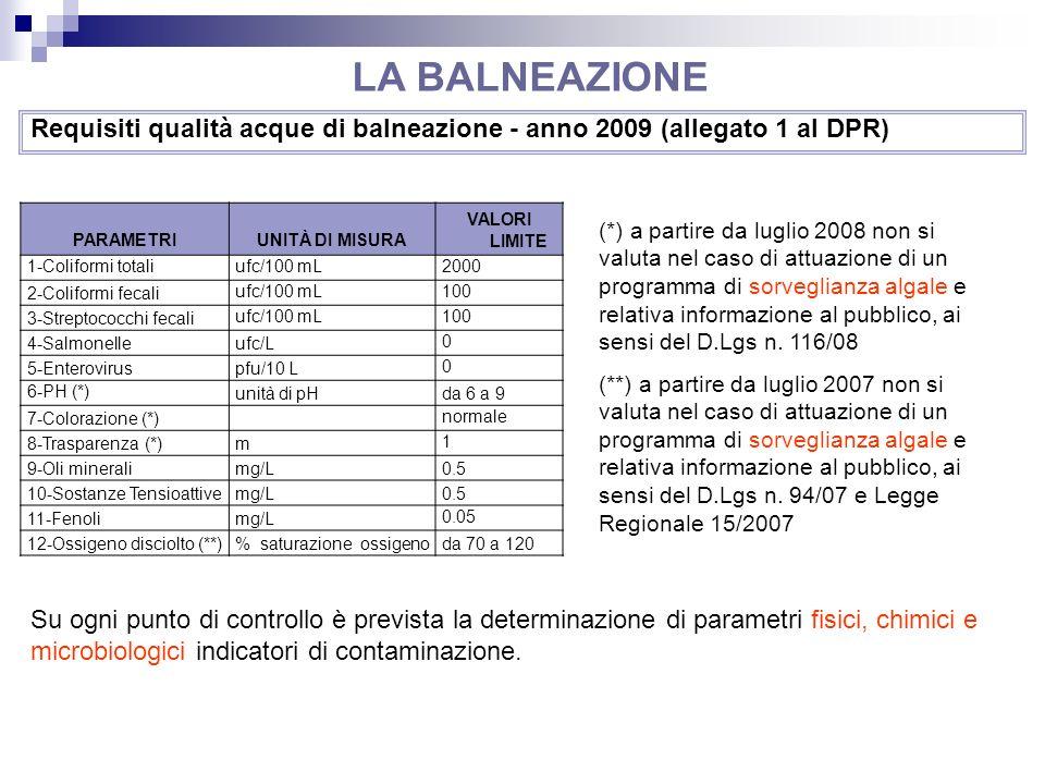 Requisiti qualità acque di balneazione - anno 2009 (allegato 1 al DPR) PARAMETRIUNITÀ DI MISURA VALORI LIMITE 1-Coliformi totaliufc/100 mL2000 2-Colif