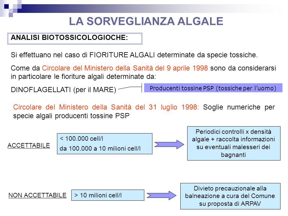 Circolare del Ministero della Sanità del 31 luglio 1998: Soglie numeriche per specie algali producenti tossine PSP Si effettuano nel caso di FIORITURE