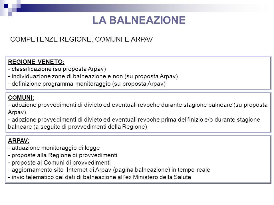COMPETENZE REGIONE, COMUNI E ARPAV REGIONE VENETO: - classificazione (su proposta Arpav) - individuazione zone di balneazione e non (su proposta Arpav