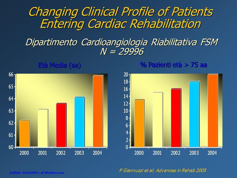 Changing Clinical Profile of Patients Entering Cardiac Rehabilitation P Giannuzzi et al; Advances in Rehab 2005 Istituto Scientifico di Montescano Dip