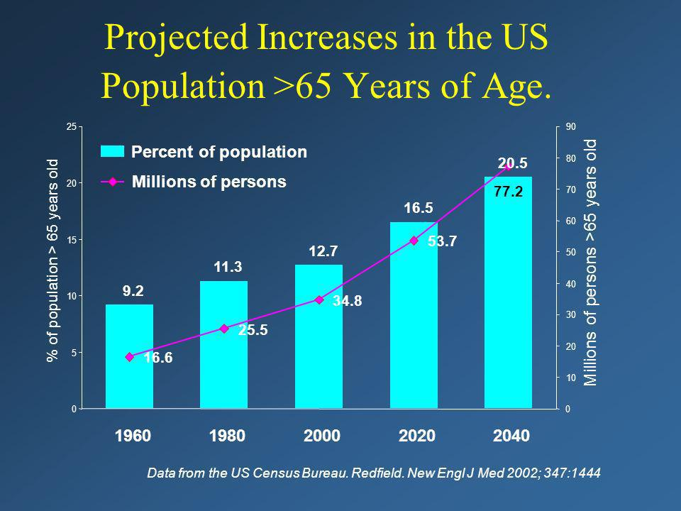 Projected Increases in the US Population >65 Years of Age. Data from the US Census Bureau. Redfield. New Engl J Med 2002; 347:1444 9.2 11.3 12.7 16.5