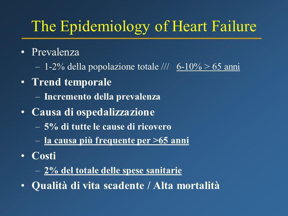 The Epidemiology of Heart Failure Prevalenza –1-2% della popolazione totale /// 6-10% > 65 anni Trend temporale –Incremento della prevalenza Causa di