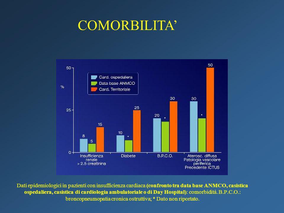 Dati epidemiologici in pazienti con insufficienza cardiaca (confronto tra data base ANMCO, casistica ospedaliera, casistica di cardiologia ambulatoria