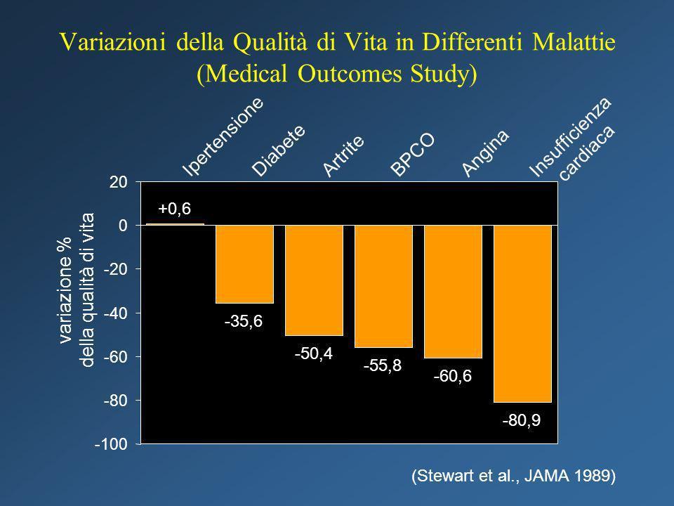 Variazioni della Qualità di Vita in Differenti Malattie (Medical Outcomes Study) +0,6 -35,6 -50,4 -55,8 -60,6 -80,9 -100 -80 -60 -40 -20 0 20 Ipertens