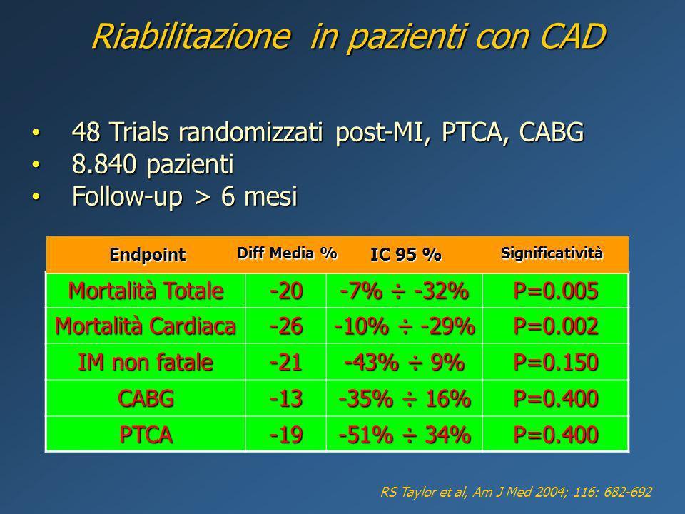 Riabilitazione in pazienti con CAD RS Taylor et al, Am J Med 2004; 116: 682-692 48 Trials randomizzati post-MI, PTCA, CABG 48 Trials randomizzati post