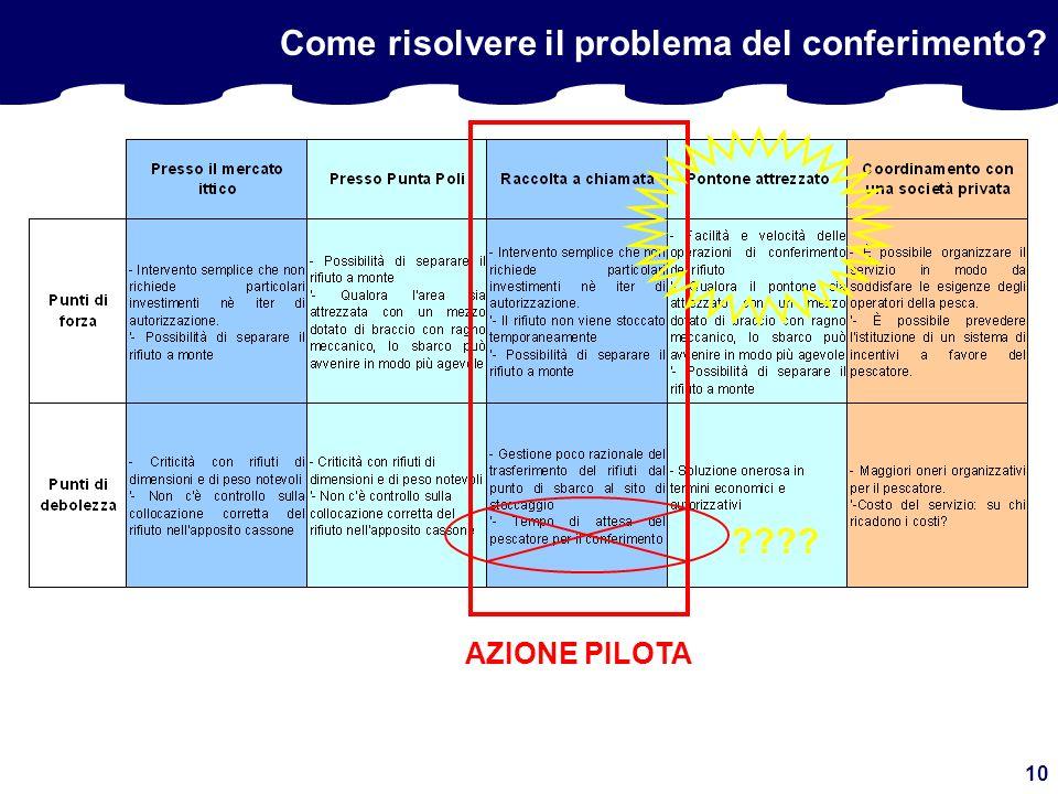 10 Come risolvere il problema del conferimento AZIONE PILOTA